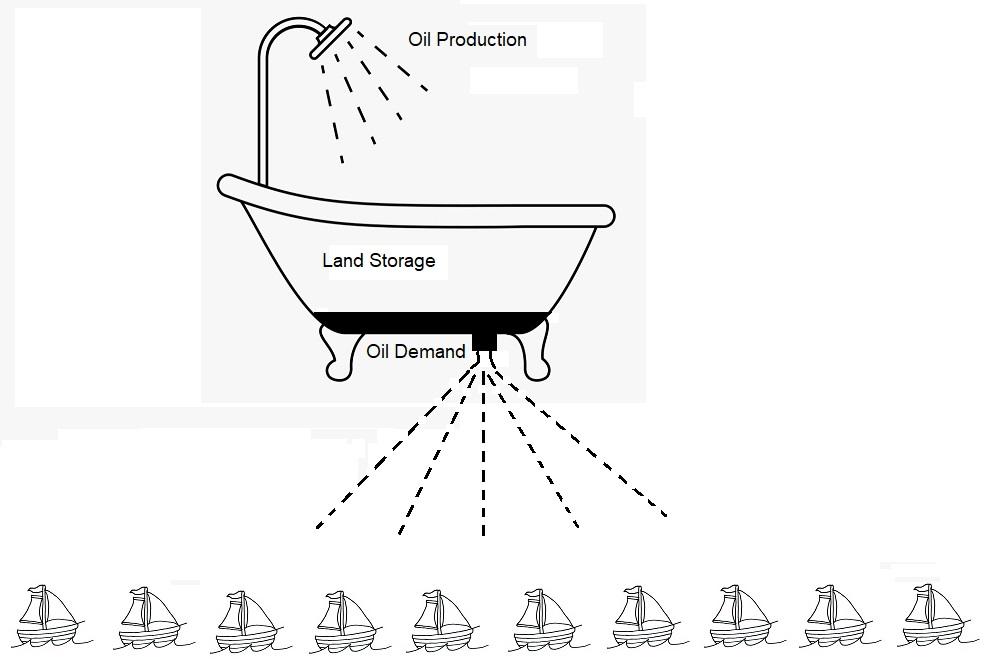 Children's Guide to Understanding Oil Storage Situation